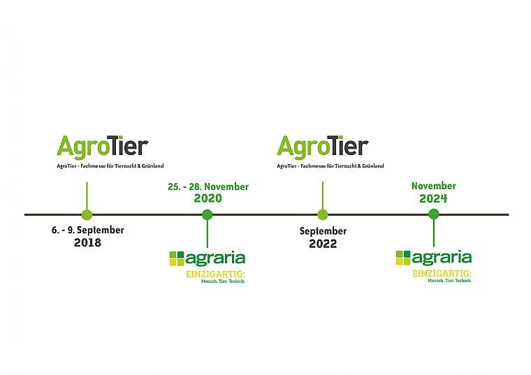 AGRARIA | Neuer Rhythmus Landwirtschaftsmessen in Wels